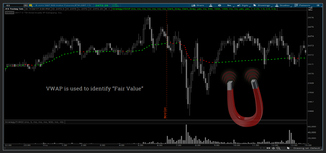 Volume Weighted Average Price (VWAP) – Traders Meetup